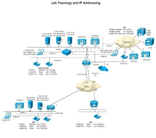 Collaboration Topology